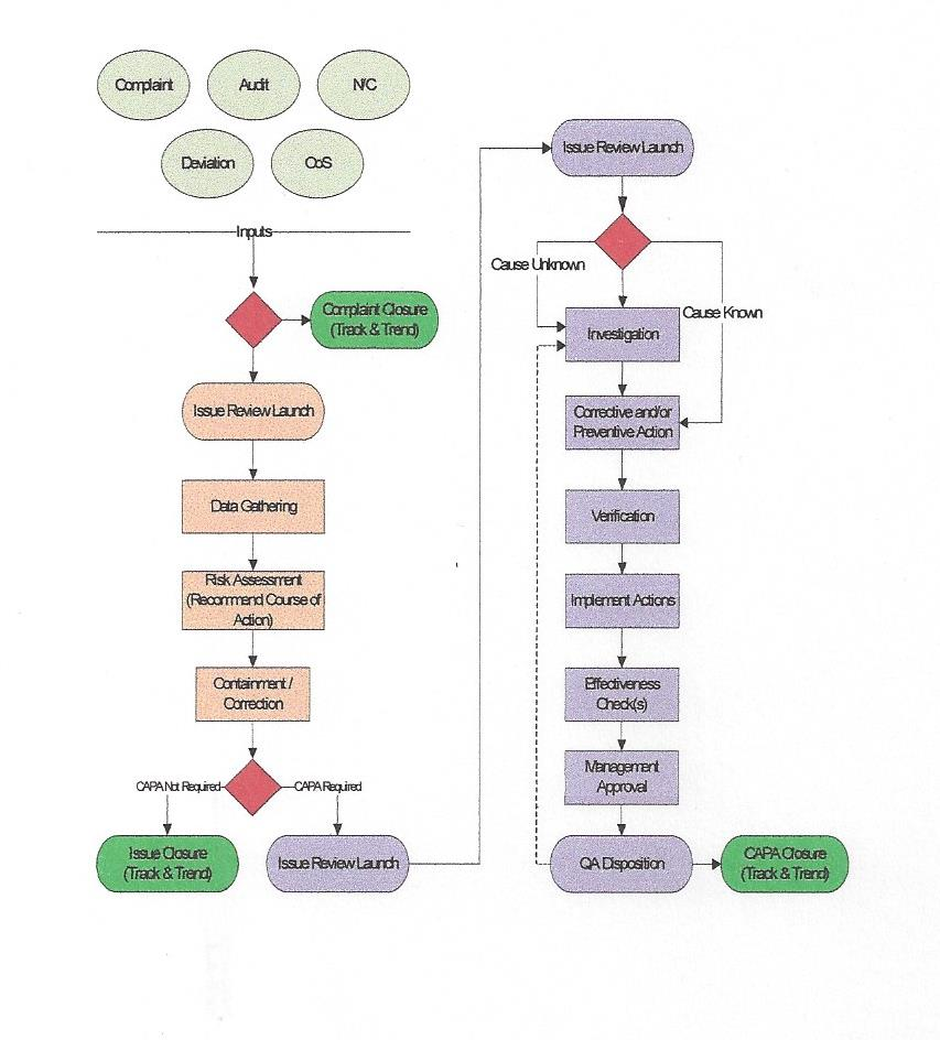 mandatory documents and records required by iso 9001 2015 the rh tkilpatrickgroup com iso 9001 process flow charts ISO 9001 Process Flow Diagram