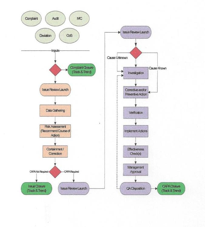flow chart concept courtesy of mastercontrol