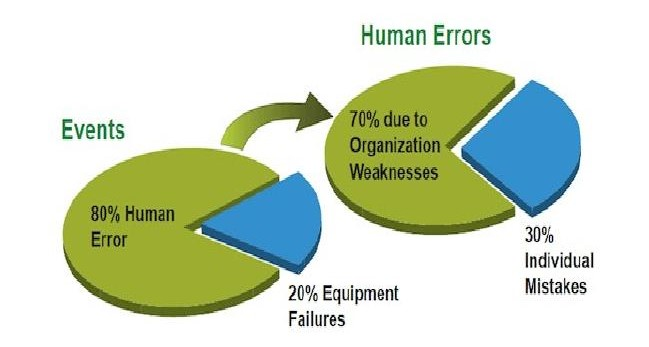 human-errors